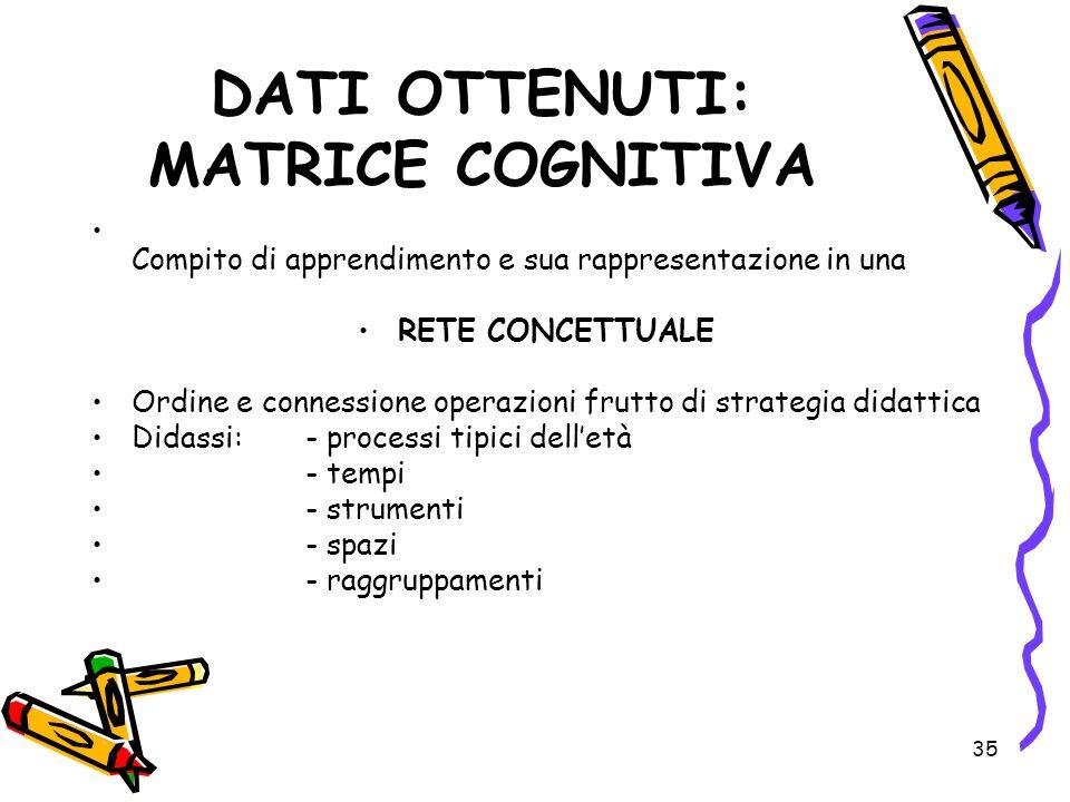 35 DATI OTTENUTI: MATRICE COGNITIVA Compito di apprendimento e sua rappresentazione in una RETE CONCETTUALE Ordine e connessione operazioni frutto di