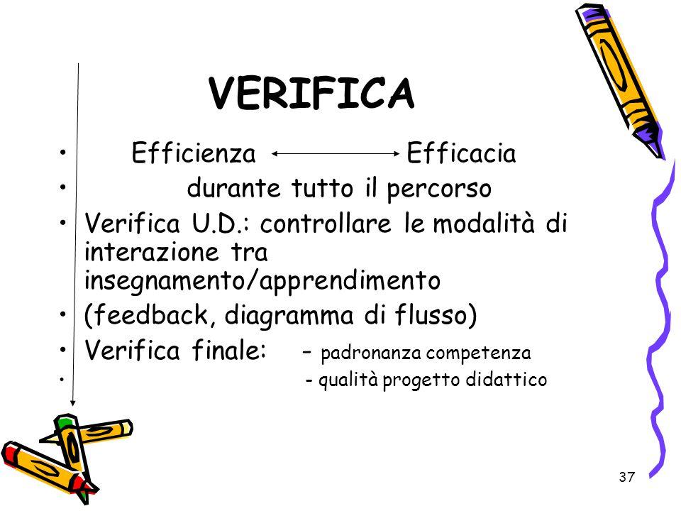37 VERIFICA Efficienza Efficacia durante tutto il percorso Verifica U.D.: controllare le modalità di interazione tra insegnamento/apprendimento (feedb