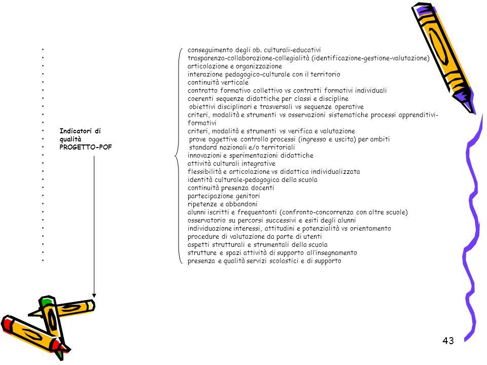 43 conseguimento degli ob. culturali-educativi trasparenza-collaborazione-collegialità (identificazione-gestione-valutazione) articolazione e organizz