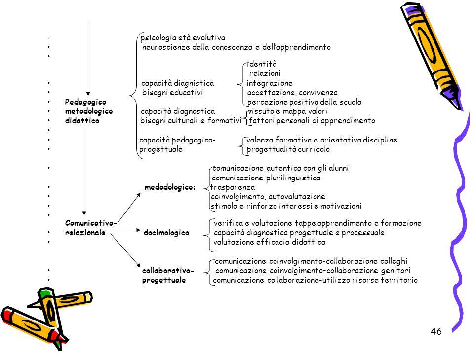 46 psicologia età evolutiva neuroscienze della conoscenza e dell'apprendimento identità relazioni capacità diagnistica integrazione bisogni educativi