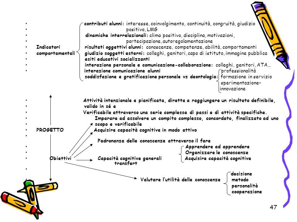 47 contributi alunni: interesse, coinvolgimento, continuità, congruità, giudizio positivo, LMG dinamiche interrelazionali: clima positivo, disciplina,