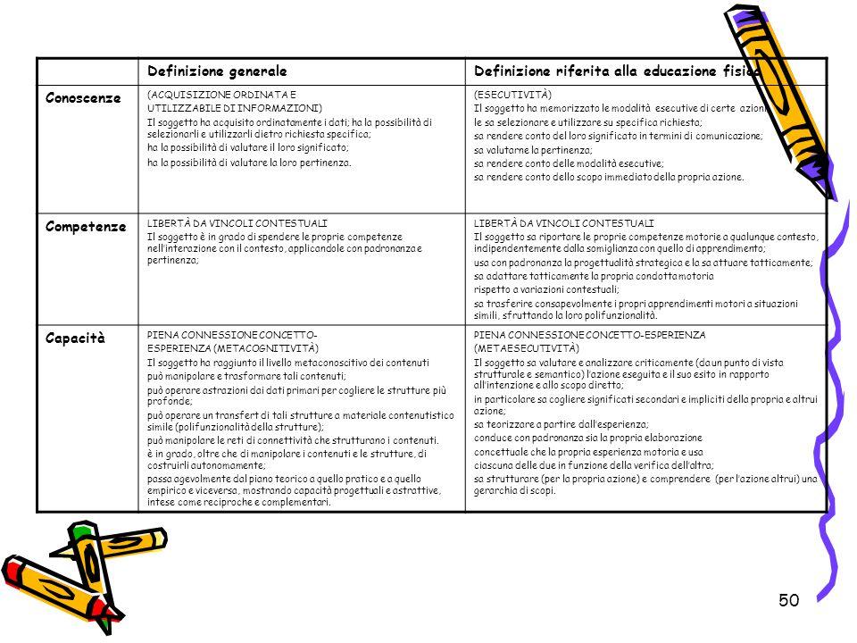 50 Definizione generaleDefinizione riferita alla educazione fisica Conoscenze (ACQUISIZIONE ORDINATA E UTILIZZABILE DI INFORMAZIONI) Il soggetto ha ac