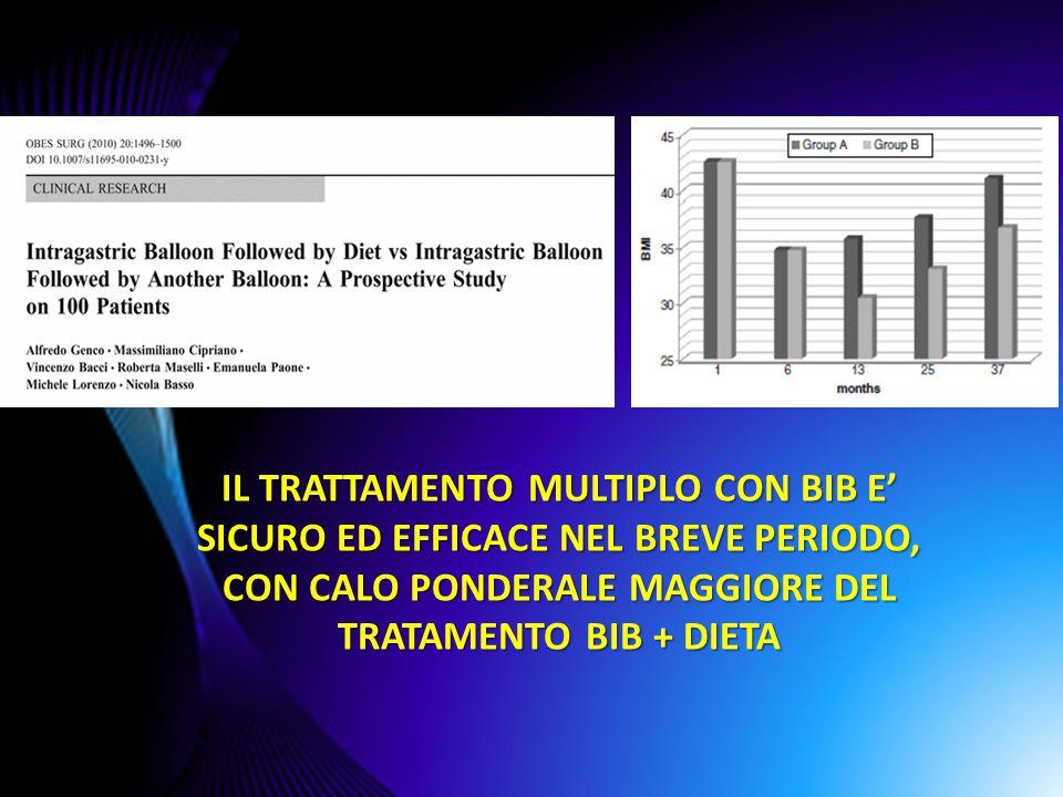 AIM trattamento multiplo (con più palloni) Valutare l efficacia del trattamento multiplo (con più palloni) nel lungo periodo (6 anni) in pazienti che rifiutano l intervento chirurgico, in termini di  Perdita di peso,  Influenza sulle comorbidità  Qualità della vita