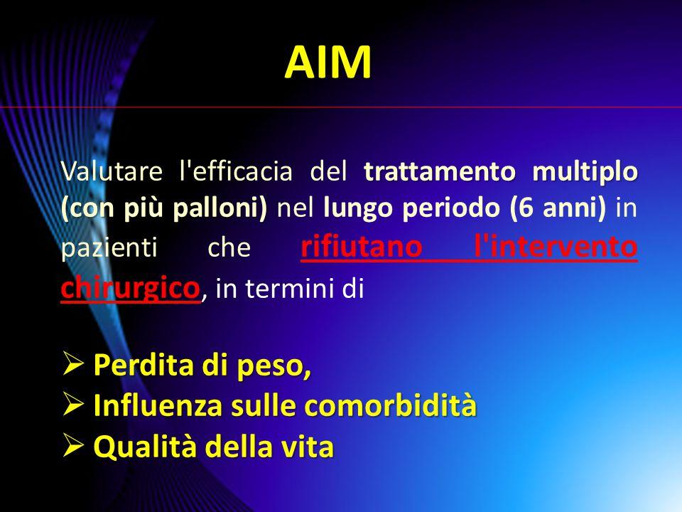 PAZIENTI E METODO N = 83 SESSO (M/F) 19/64 ETA' MEDIA (anni) 37,4 BMI (Kg/m 2 ) 43,74 CRITERI DI ESCLUSIONE - Recente calo ponderale ≥5% - Assunzione di farmaci con effetti positivi o negativi sul peso CRITERI DI INCLUSIONE - RIFIUTO INTERVENTO CHIRURGICO - BMI > 40 Kg/m 2 STUDIO PROSPETTICO