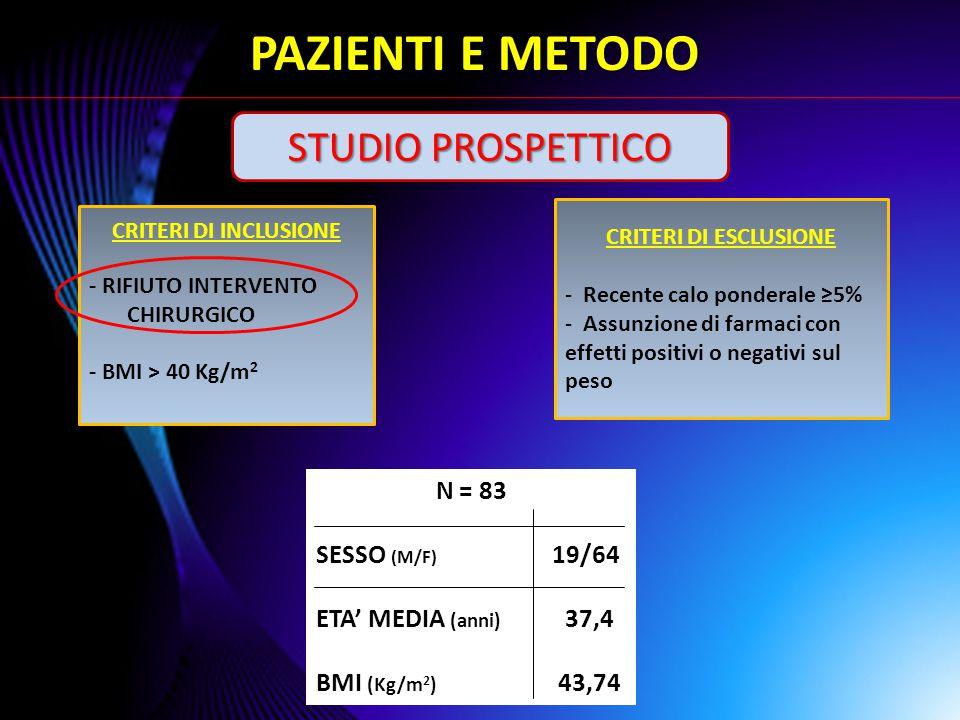 72 MESI 100% 11.1%1.2% PZ Numero di BIB per paziente