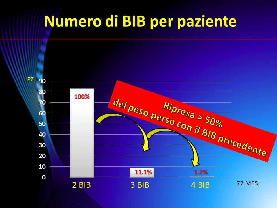 RISULTATI 47,7 mesi (12-72) 1 paziente BENDAGGIO GASTRICO 4 pazienti BY-PASS GASTRICO 5 pazienti SLEEVE GASTRECTOMY 10 PZ (12%) hanno richiesto l'intervento chirurgico DROP OUT : 3 pazienti (3,6%)