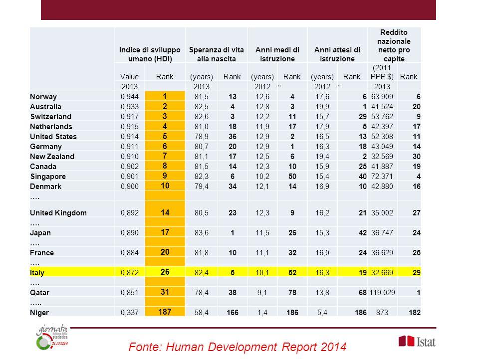 Indice di sviluppo umano (HDI) Speranza di vita alla nascita Anni medi di istruzione Anni attesi di istruzione Reddito nazionale netto pro capite Valu