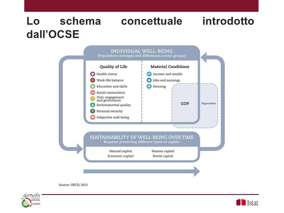 Lo schema concettuale introdotto dall'OCSE