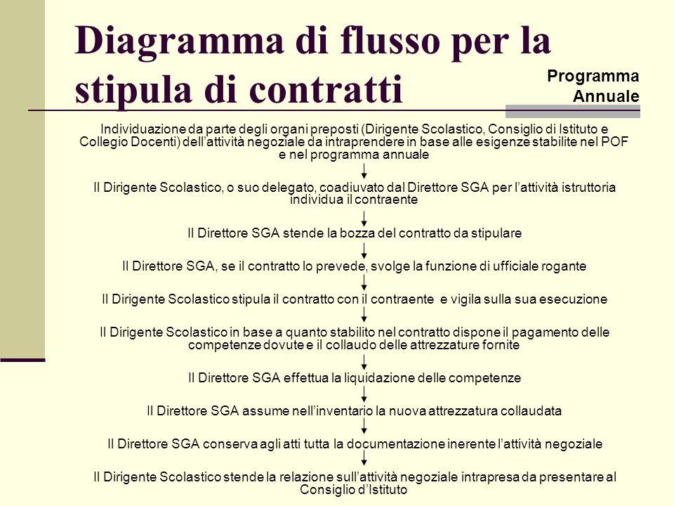 Diagramma di flusso per la stipula di contratti Individuazione da parte degli organi preposti (Dirigente Scolastico, Consiglio di Istituto e Collegio