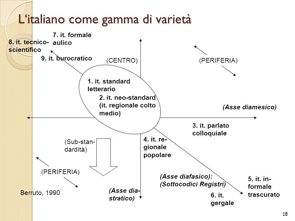 L'italiano come gamma di varietà 18 (Asse diafasico): (Sottocodici Registri) (Asse dia- stratico) (Asse diamesico) (CENTRO) (PERIFERIA) 1. it. standar