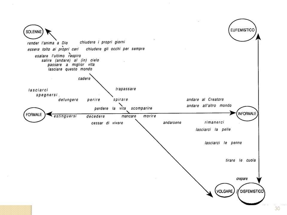 Varietà diafasiche 30 legati soprattutto al destinatario del messaggio, e i sottocodici, legati invece all'argomento del messaggio.
