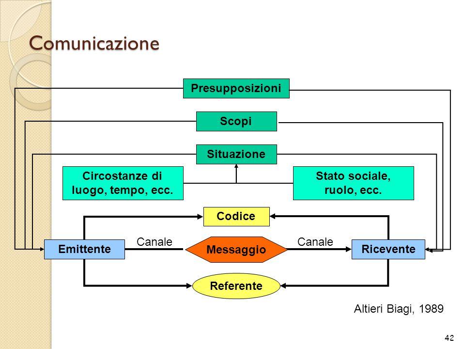 Comunicazione 42 Codice Referente Emittente Ricevente Canale Situazione Scopi Presupposizioni Circostanze di luogo, tempo, ecc. Stato sociale, ruolo,