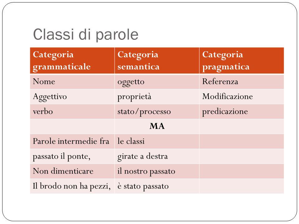 Classi di parole Categoria grammaticale Categoria semantica Categoria pragmatica NomeoggettoReferenza AggettivoproprietàModificazione verbostato/proce