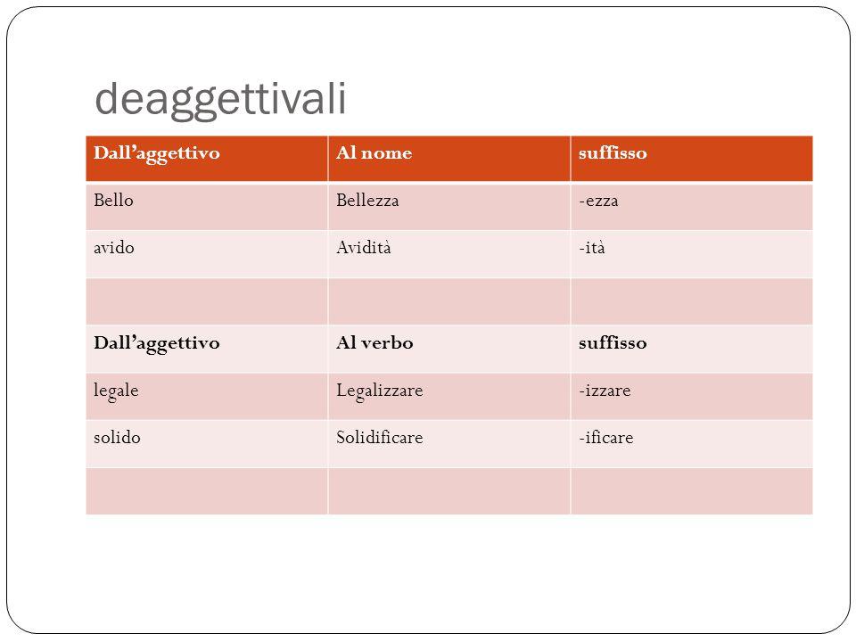 deaggettivali Dall'aggettivoAl nomesuffisso BelloBellezza-ezza avidoAvidità-ità Dall'aggettivoAl verbosuffisso legaleLegalizzare-izzare solidoSolidifi