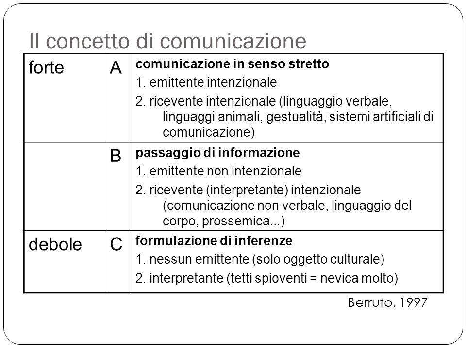 Il concetto di comunicazione forteA comunicazione in senso stretto 1. emittente intenzionale 2. ricevente intenzionale (linguaggio verbale, linguaggi