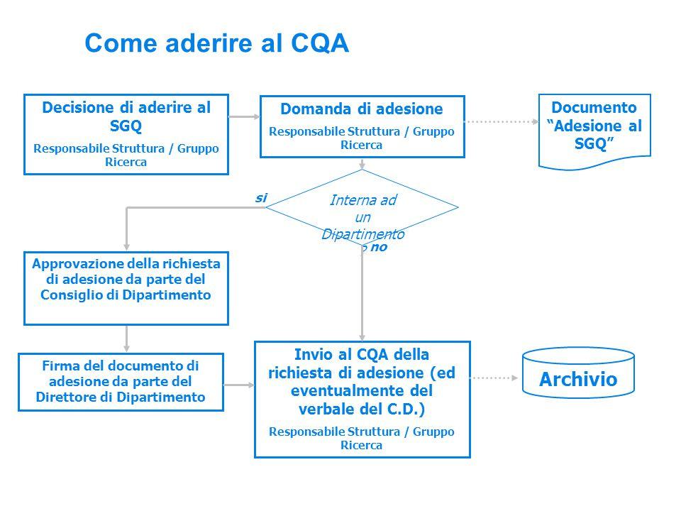 Come aderire al CQA Decisione di aderire al SGQ Responsabile Struttura / Gruppo Ricerca Domanda di adesione Responsabile Struttura / Gruppo Ricerca Interna ad un Dipartimento .