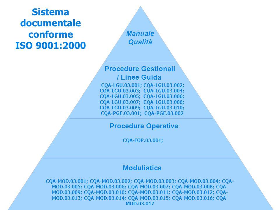 Sistema documentale conforme ISO 9001:2000 Manuale Qualità Procedure Gestionali / Linee Guida CQA-LGU.03.001; CQA-LGU.03.002; CQA-LGU.03.003; CQA-LGU.03.004; CQA-LGU.03.005; CQA-LGU.03.006; CQA-LGU.03.007; CQA-LGU.03.008; CQA-LGU.03.009; CQA-LGU.03.010; CQA-PGE.03.001; CQA-PGE.03.002 Procedure Operative CQA-IOP.03.001; Modulistica CQA-MOD.03.001; CQA-MOD.03.002; CQA-MOD.03.003; CQA-MOD.03.004; CQA- MOD.03.005; CQA-MOD.03.006; CQA-MOD.03.007; CQA-MOD.03.008; CQA- MOD.03.009; CQA-MOD.03.010; CQA-MOD.03.011; CQA-MOD.03.012; CQA- MOD.03.013; CQA-MOD.03.014; CQA-MOD.03.015; CQA-MOD.03.016; CQA- MOD.03.017