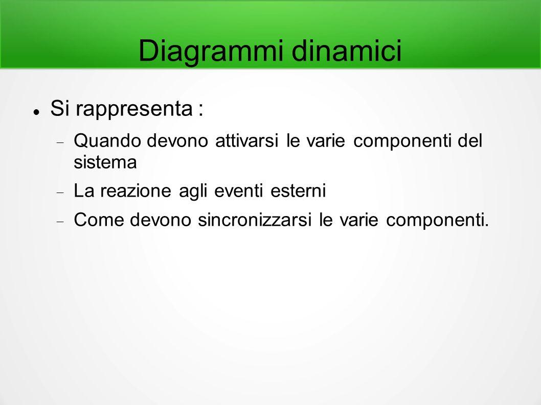 Diagrammi dinamici Si rappresenta :  Quando devono attivarsi le varie componenti del sistema  La reazione agli eventi esterni  Come devono sincroni