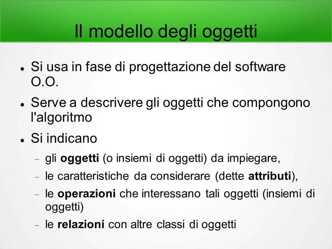 Il modello degli oggetti Si usa in fase di progettazione del software O.O. Serve a descrivere gli oggetti che compongono l'algoritmo Si indicano  gli