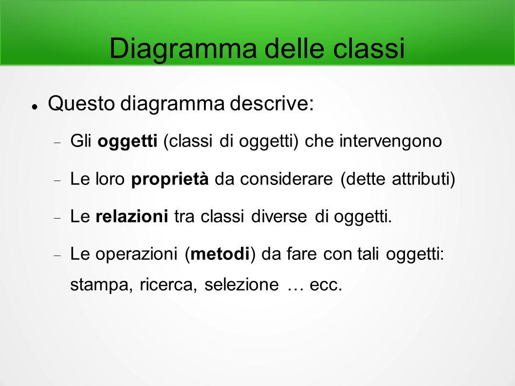Diagramma delle classi Questo diagramma descrive:  Gli oggetti (classi di oggetti) che intervengono  Le loro proprietà da considerare (dette attribu