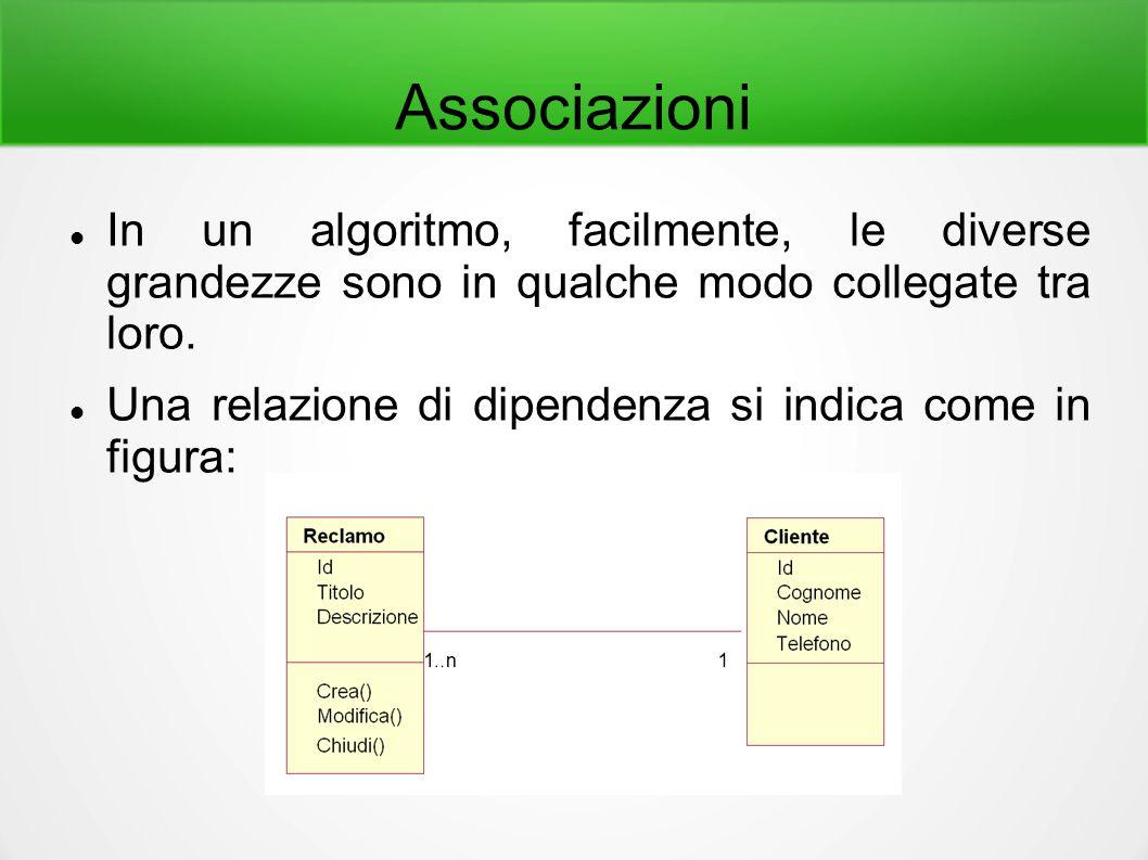 Associazioni In un algoritmo, facilmente, le diverse grandezze sono in qualche modo collegate tra loro. Una relazione di dipendenza si indica come in