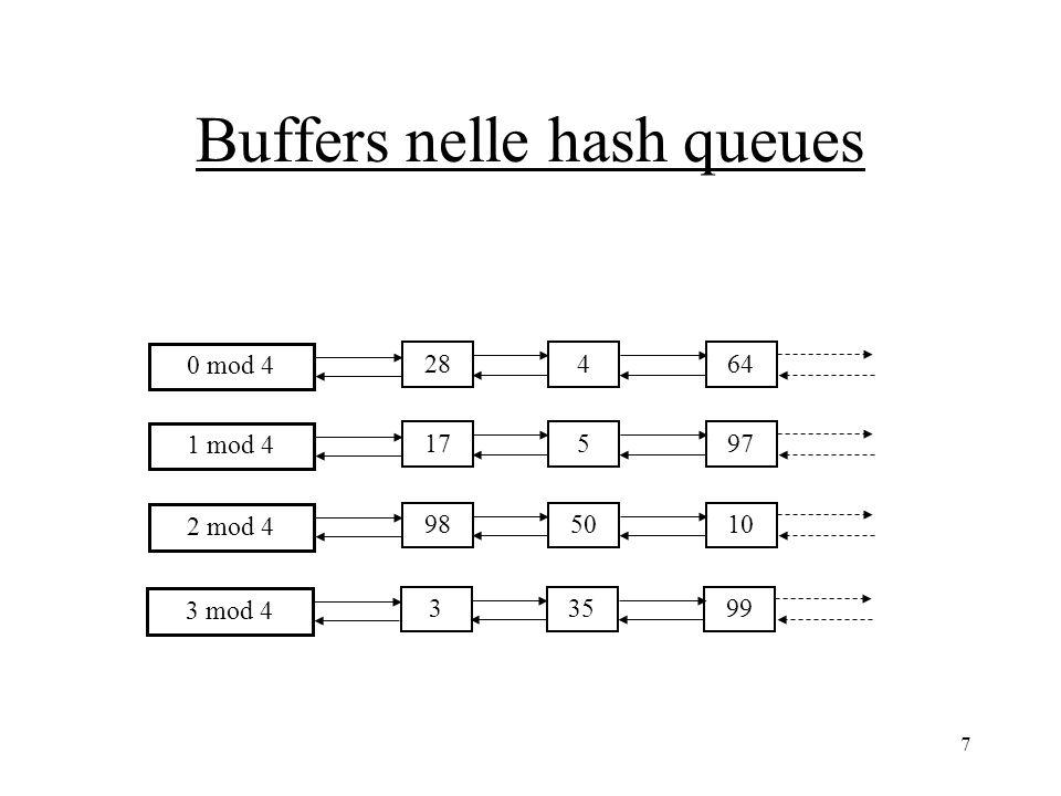 7 Buffers nelle hash queues 28464 0 mod 4 17597 1 mod 4 985010 2 mod 4 33599 3 mod 4