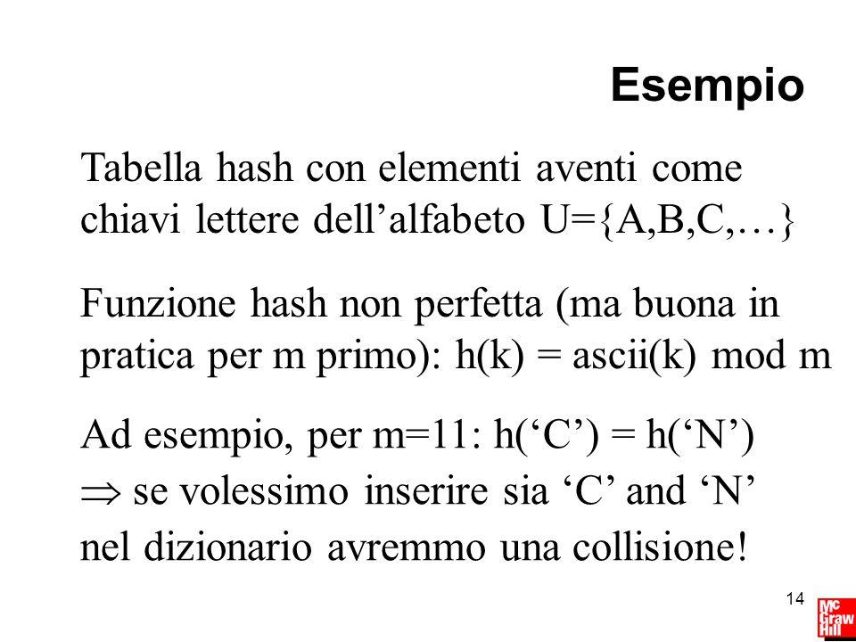 14 Esempio Tabella hash con elementi aventi come chiavi lettere dell'alfabeto U={A,B,C,…} Funzione hash non perfetta (ma buona in pratica per m primo): h(k) = ascii(k) mod m Ad esempio, per m=11: h('C') = h('N')  se volessimo inserire sia 'C' and 'N' nel dizionario avremmo una collisione!