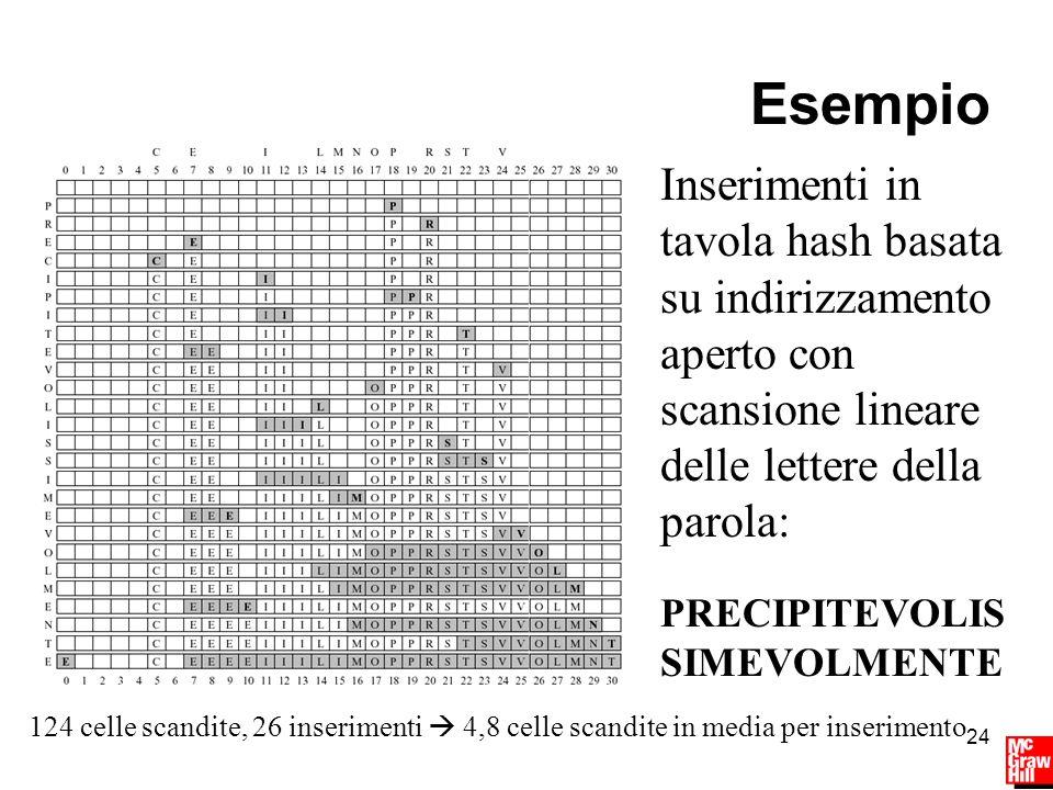 24 Esempio Inserimenti in tavola hash basata su indirizzamento aperto con scansione lineare delle lettere della parola: PRECIPITEVOLIS SIMEVOLMENTE 124 celle scandite, 26 inserimenti  4,8 celle scandite in media per inserimento
