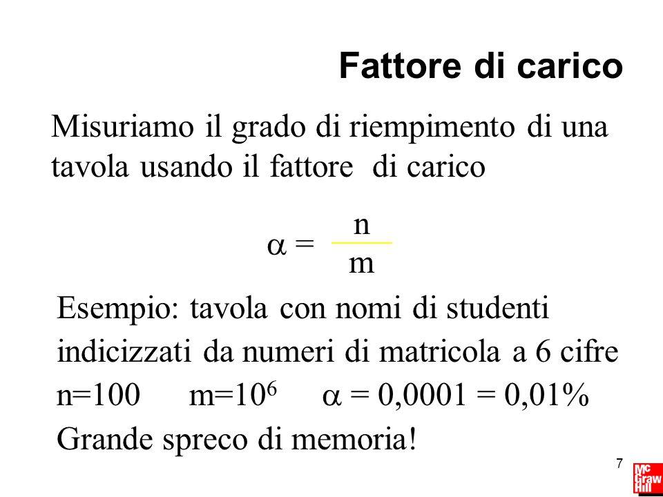 7 Fattore di carico Misuriamo il grado di riempimento di una tavola usando il fattore di carico  = n m Esempio: tavola con nomi di studenti indicizzati da numeri di matricola a 6 cifre n=100m=10 6  = 0,0001 = 0,01% Grande spreco di memoria!