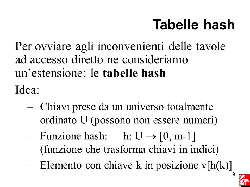 9 Tabelle hash Idea: –Chiavi prese da un universo totalmente ordinato U (possono non essere numeri) –Funzione hash: h: U  [0, m-1] (funzione che trasforma chiavi in indici) –Elemento con chiave k in posizione v[h(k)] Per ovviare agli inconvenienti delle tavole ad accesso diretto ne consideriamo un'estensione: le tabelle hash