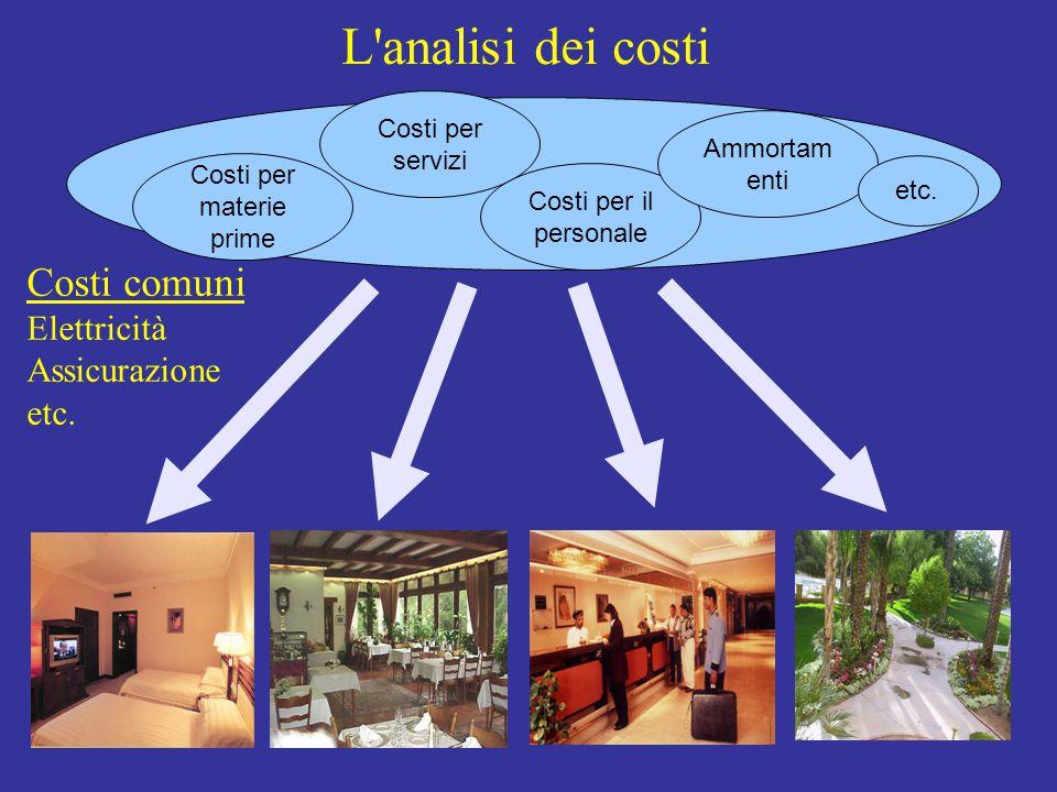 L'analisi dei costi Costi per materie prime Costi per servizi Costi per il personale Ammortam enti etc. Costi comuni Elettricità Assicurazione etc.