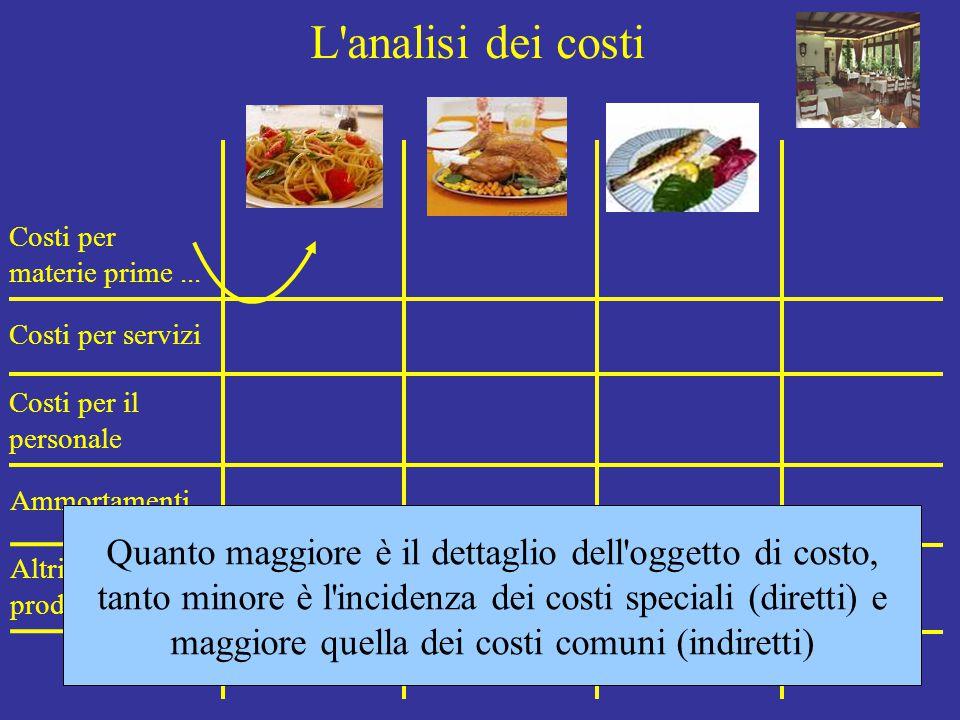 L'analisi dei costi Costi per materie prime... Costi per servizi Costi per il personale Ammortamenti Altri costi di produzione Quanto maggiore è il de