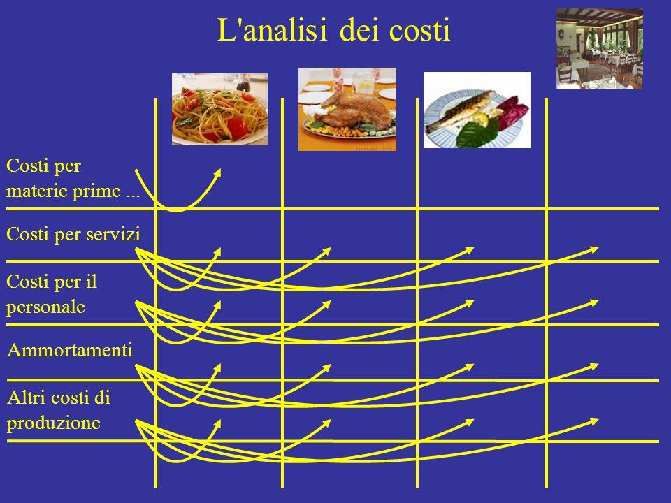 L'analisi dei costi Costi per materie prime... Costi per servizi Costi per il personale Ammortamenti Altri costi di produzione