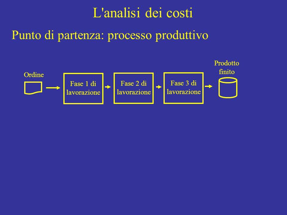 L'analisi dei costi Ordine Fase 1 di lavorazione Fase 2 di lavorazione Fase 3 di lavorazione Prodotto finito Punto di partenza: processo produttivo