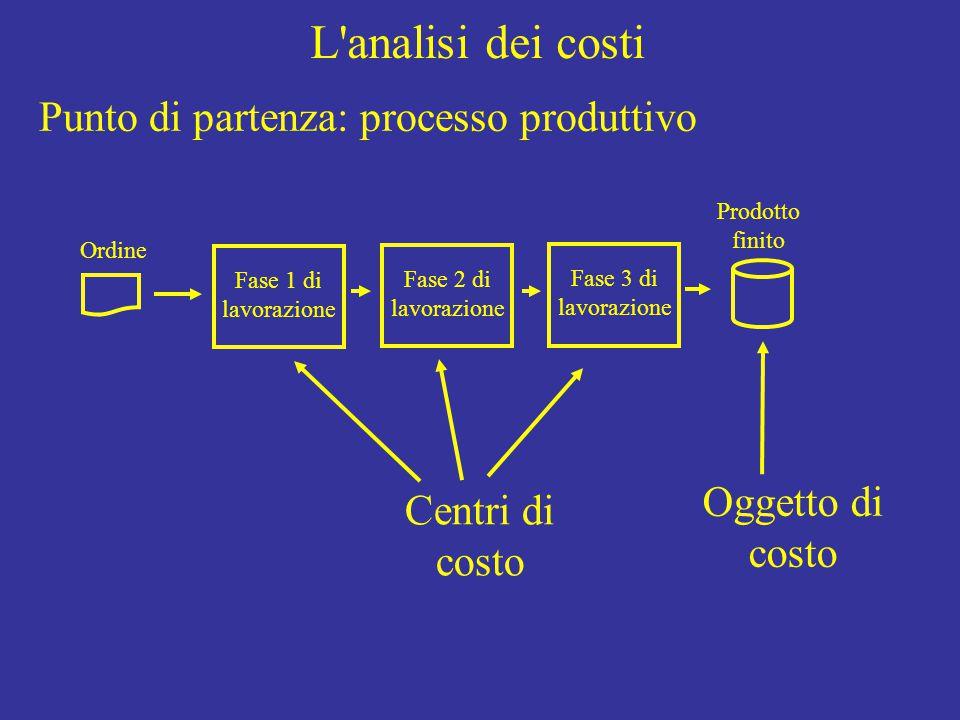 L analisi dei costi Ordine Fase 1 di lavorazione Fase 2 di lavorazione Fase 3 di lavorazione Prodotto finito Punto di partenza: processo produttivo Oggetto di costo Centri di costo