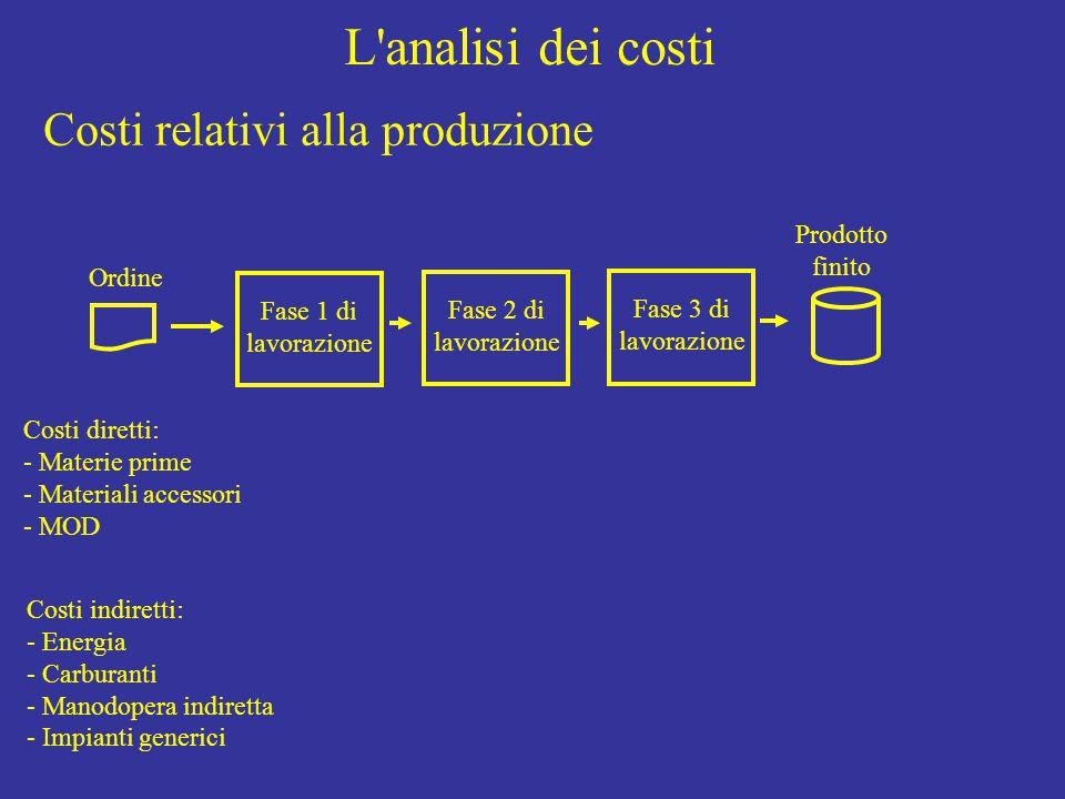 L analisi dei costi Ordine Fase 1 di lavorazione Fase 2 di lavorazione Fase 3 di lavorazione Prodotto finito Costi relativi alla produzione Costi diretti: - Materie prime - Materiali accessori - MOD Costi indiretti: - Energia - Carburanti - Manodopera indiretta - Impianti generici