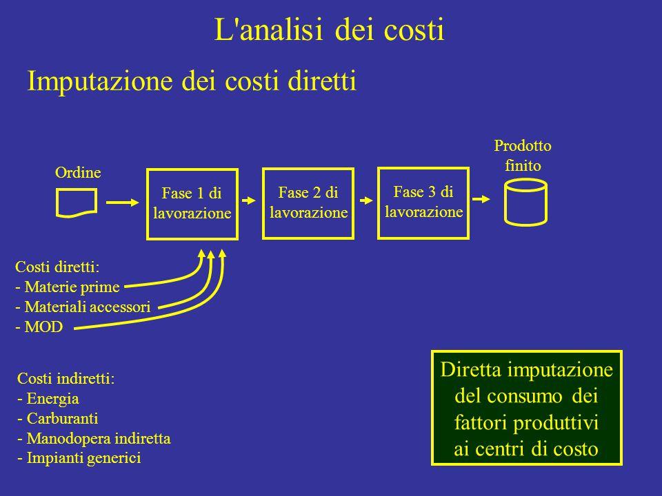 L analisi dei costi Ordine Fase 1 di lavorazione Fase 2 di lavorazione Fase 3 di lavorazione Prodotto finito Costi diretti: - Materie prime - Materiali accessori - MOD Costi indiretti: - Energia - Carburanti - Manodopera indiretta - Impianti generici Diretta imputazione del consumo dei fattori produttivi ai centri di costo Imputazione dei costi diretti