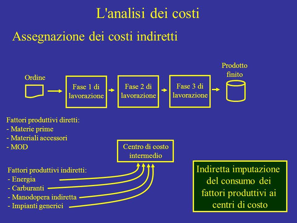 L analisi dei costi Ordine Fase 1 di lavorazione Fase 2 di lavorazione Fase 3 di lavorazione Prodotto finito Fattori produttivi diretti: - Materie prime - Materiali accessori - MOD Fattori produttivi indiretti: - Energia - Carburanti - Manodopera indiretta - Impianti generici Indiretta imputazione del consumo dei fattori produttivi ai centri di costo Centro di costo intermedio Assegnazione dei costi indiretti