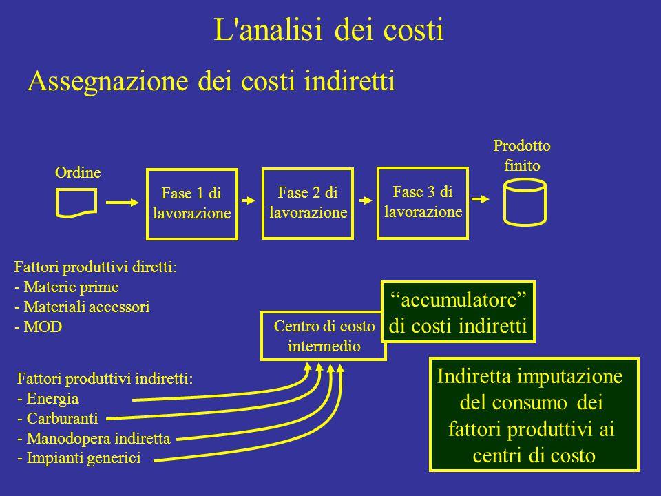 L analisi dei costi Ordine Fase 1 di lavorazione Fase 2 di lavorazione Fase 3 di lavorazione Prodotto finito Fattori produttivi diretti: - Materie prime - Materiali accessori - MOD Fattori produttivi indiretti: - Energia - Carburanti - Manodopera indiretta - Impianti generici Indiretta imputazione del consumo dei fattori produttivi ai centri di costo Centro di costo intermedio Assegnazione dei costi indiretti accumulatore di costi indiretti