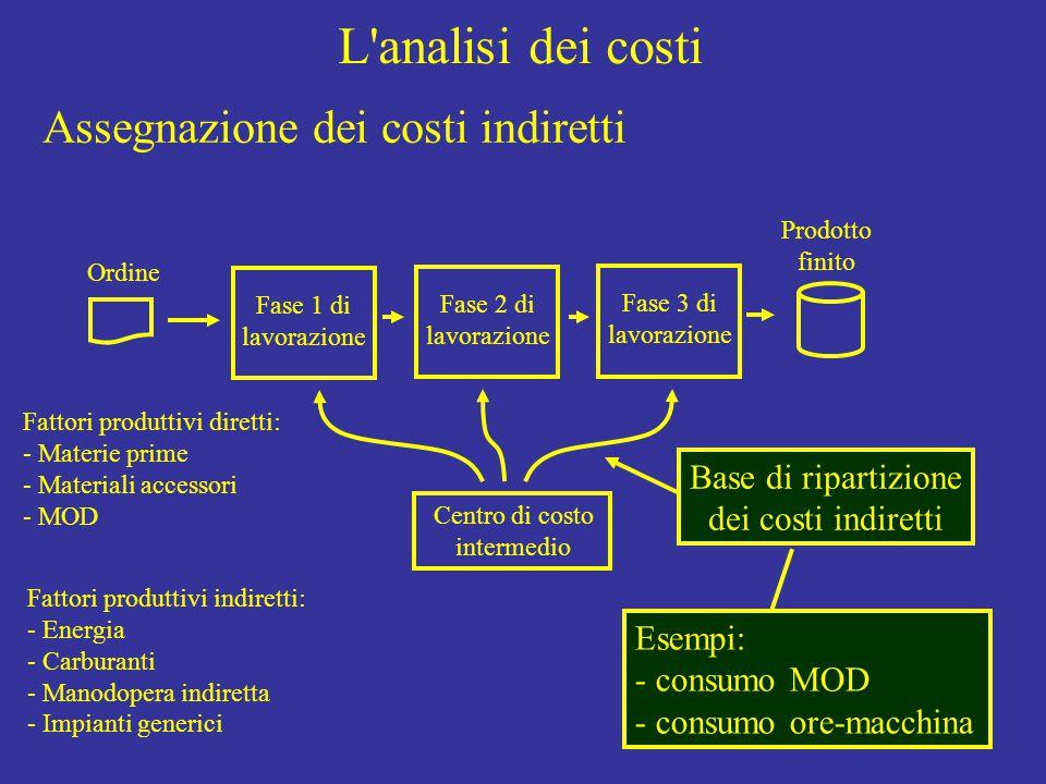 L analisi dei costi Ordine Fase 1 di lavorazione Fase 2 di lavorazione Fase 3 di lavorazione Prodotto finito Fattori produttivi diretti: - Materie prime - Materiali accessori - MOD Fattori produttivi indiretti: - Energia - Carburanti - Manodopera indiretta - Impianti generici Base di ripartizione dei costi indiretti Centro di costo intermedio Esempi: - consumo MOD - consumo ore-macchina Assegnazione dei costi indiretti