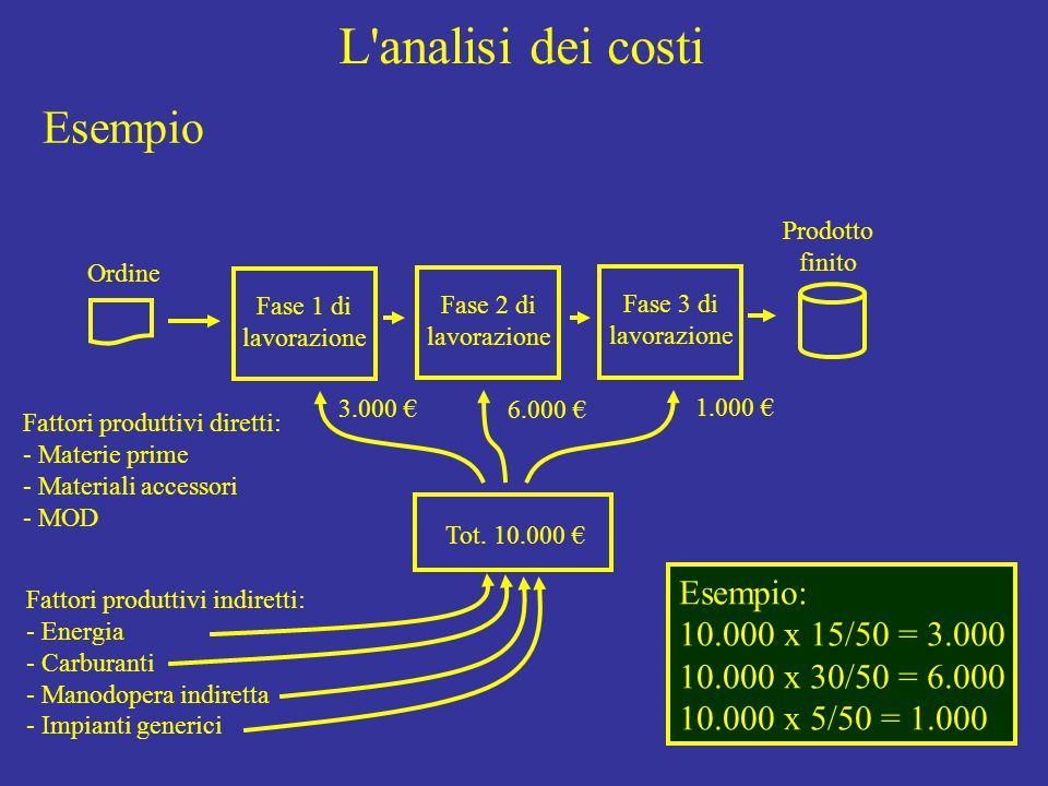 L analisi dei costi Ordine Fase 1 di lavorazione Fase 2 di lavorazione Fase 3 di lavorazione Prodotto finito Fattori produttivi diretti: - Materie prime - Materiali accessori - MOD Fattori produttivi indiretti: - Energia - Carburanti - Manodopera indiretta - Impianti generici Esempio: 10.000 x 15/50 = 3.000 10.000 x 30/50 = 6.000 10.000 x 5/50 = 1.000 Tot.