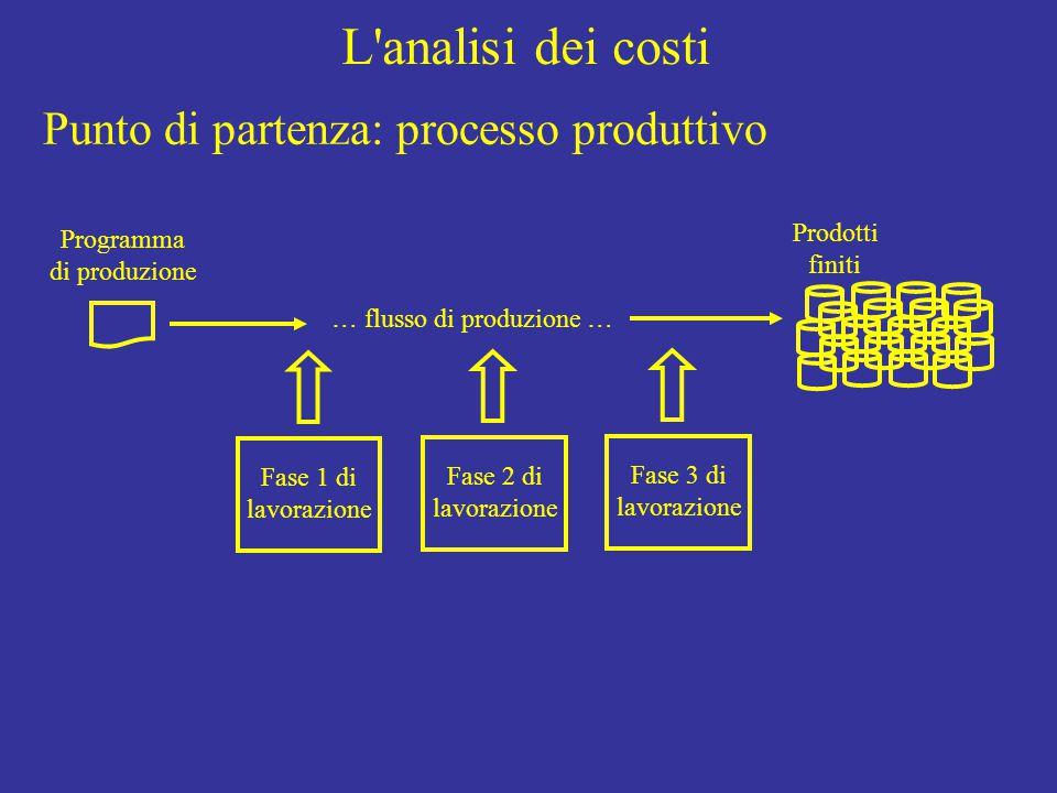 L analisi dei costi Programma di produzione Fase 1 di lavorazione Fase 2 di lavorazione Fase 3 di lavorazione Prodotti finiti … flusso di produzione … Punto di partenza: processo produttivo