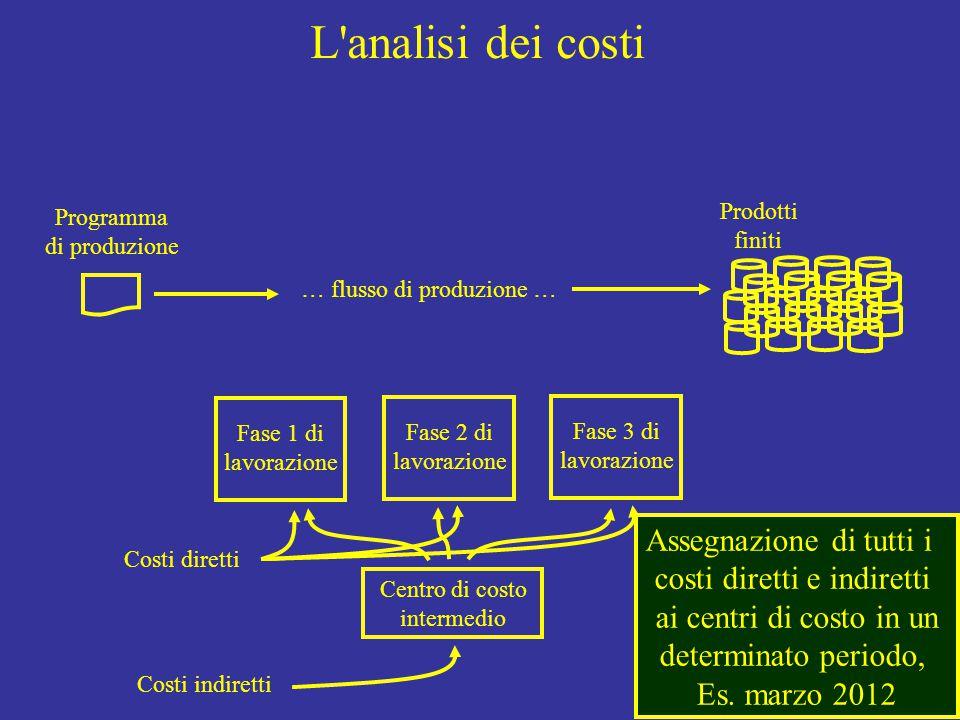 L analisi dei costi Programma di produzione Fase 1 di lavorazione Fase 2 di lavorazione Fase 3 di lavorazione Prodotti finiti … flusso di produzione … Costi diretti Costi indiretti Centro di costo intermedio Assegnazione di tutti i costi diretti e indiretti ai centri di costo in un determinato periodo, Es.