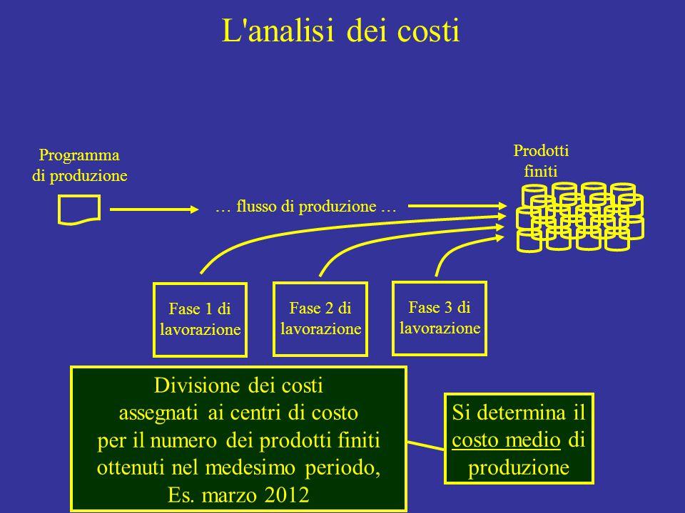L analisi dei costi Programma di produzione Fase 1 di lavorazione Fase 2 di lavorazione Fase 3 di lavorazione Prodotti finiti … flusso di produzione … Divisione dei costi assegnati ai centri di costo per il numero dei prodotti finiti ottenuti nel medesimo periodo, Es.