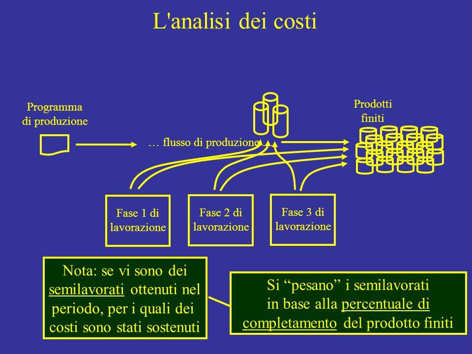 L analisi dei costi Programma di produzione Fase 1 di lavorazione Fase 2 di lavorazione Fase 3 di lavorazione Prodotti finiti … flusso di produzione … Nota: se vi sono dei semilavorati ottenuti nel periodo, per i quali dei costi sono stati sostenuti Si pesano i semilavorati in base alla percentuale di completamento del prodotto finiti