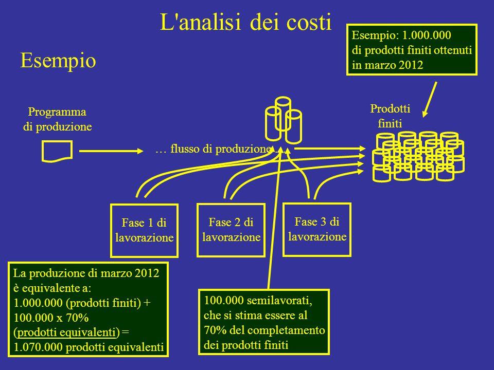 L analisi dei costi Programma di produzione Fase 1 di lavorazione Fase 2 di lavorazione Fase 3 di lavorazione Prodotti finiti … flusso di produzione … Esempio: 1.000.000 di prodotti finiti ottenuti in marzo 2012 100.000 semilavorati, che si stima essere al 70% del completamento dei prodotti finiti La produzione di marzo 2012 è equivalente a: 1.000.000 (prodotti finiti) + 100.000 x 70% (prodotti equivalenti) = 1.070.000 prodotti equivalenti Esempio