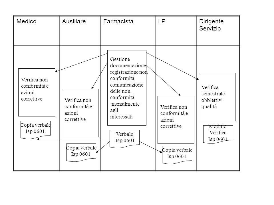 MedicoAusiliareFarmacistaI.PDirigente Servizio Gestione documentazione, registrazione non conformità comunicazione delle non conformità mensilmente ag