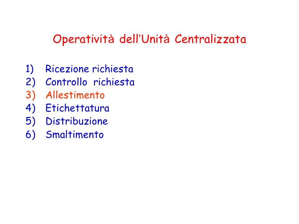 Operativit à dell ' Unit à Centralizzata 1)Ricezione richiesta 2)Controllo richiesta 3)Allestimento 4)Etichettatura 5)Distribuzione 6)Smaltimento