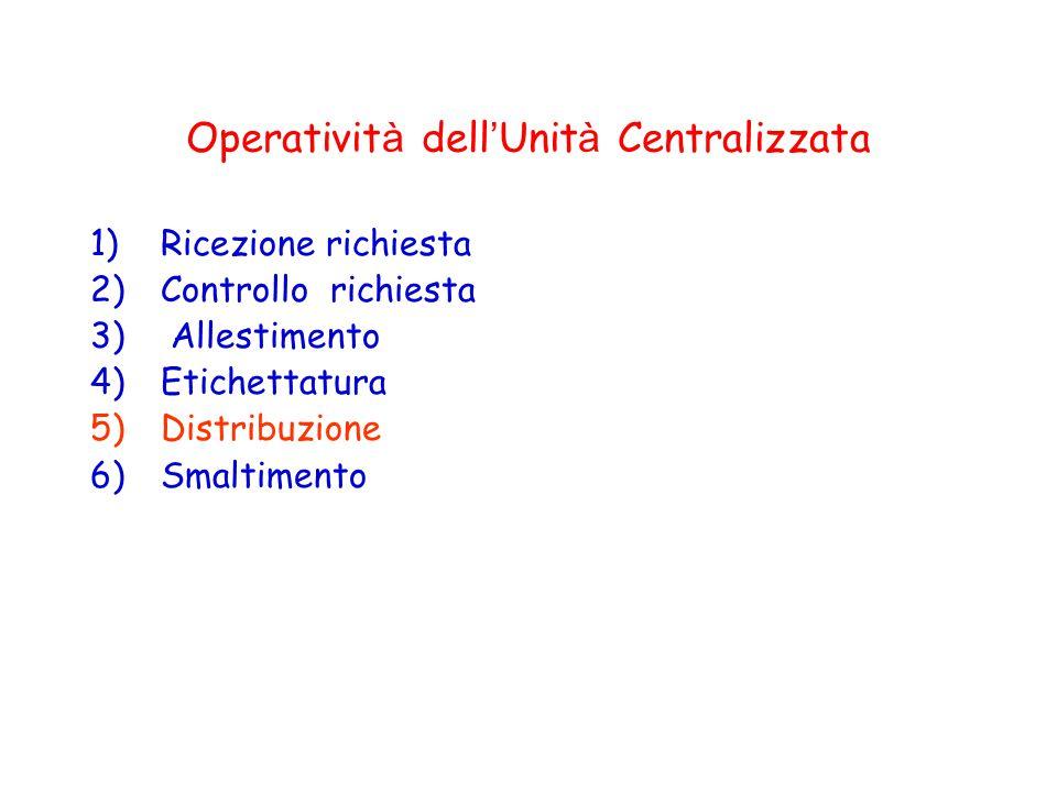 Operativit à dell ' Unit à Centralizzata 1)Ricezione richiesta 2)Controllo richiesta 3) Allestimento 4)Etichettatura 5)Distribuzione 6)Smaltimento