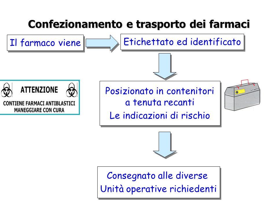 Confezionamento e trasporto dei farmaci Il farmaco viene Etichettato ed identificato Posizionato in contenitori a tenuta recanti Le indicazioni di ris